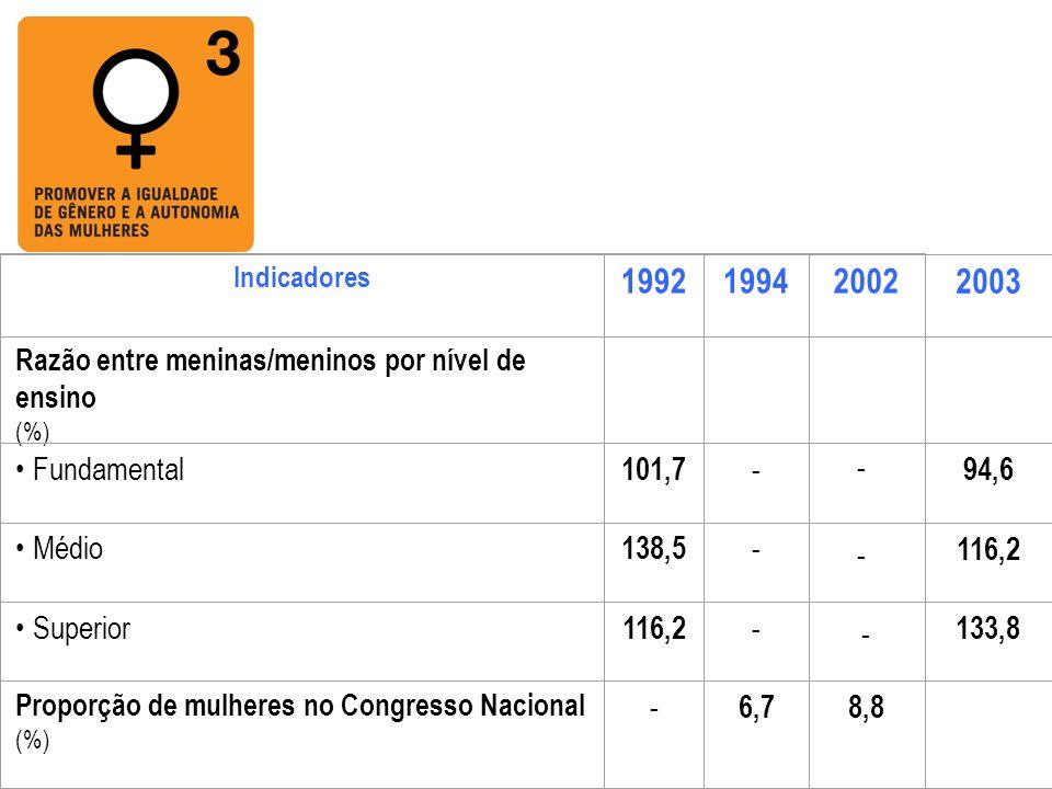 Indicadores 199219942002 Razão entre meninas/meninos por nível de ensino (%) Fundamental 101,7 - Médio 138,5 - Superior 116,2 - Proporção de mulheres
