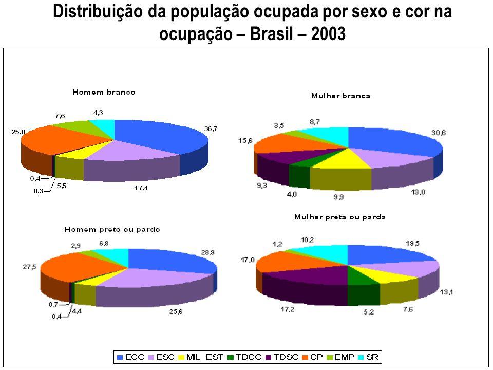 Distribuição da população ocupada por sexo e cor na ocupação – Brasil – 2003