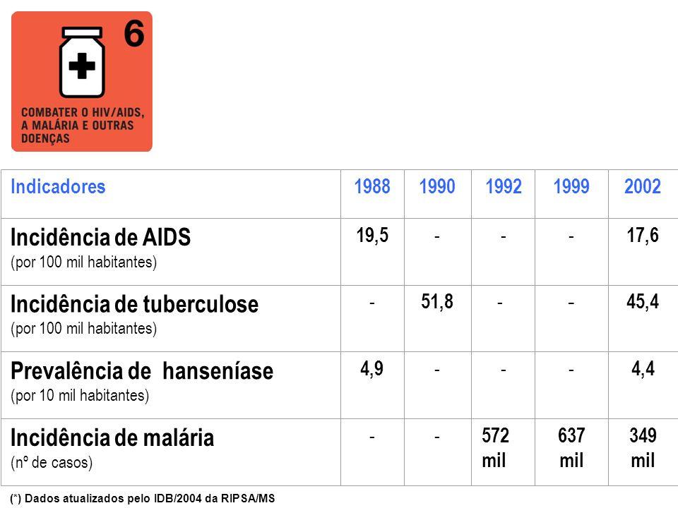 Indicadores19881990199219992002 Incidência de AIDS (por 100 mil habitantes) 19,5 --- 17,6 Incidência de tuberculose (por 100 mil habitantes) - 51,8 -