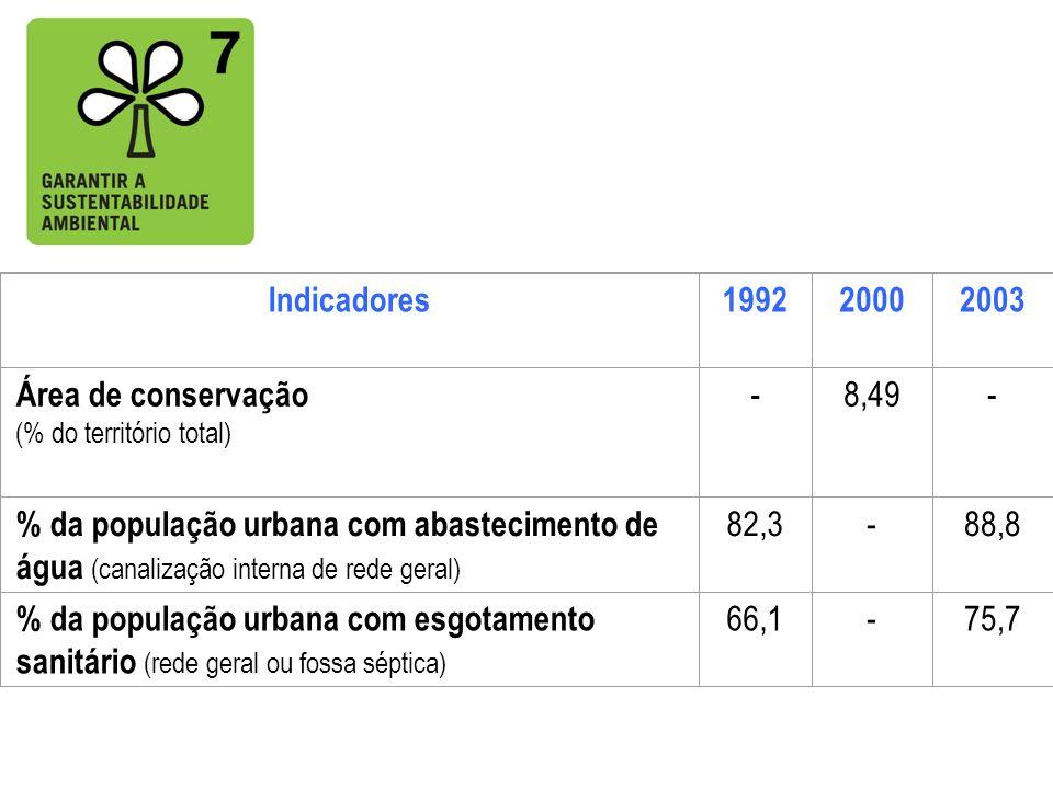 Indicadores199220002003 Área de conservação (% do território total) -8,49- % da população urbana com abastecimento de água (canalização interna de red