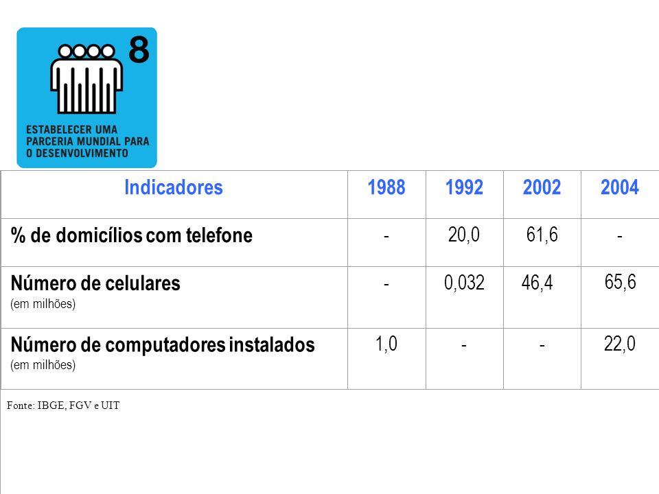 Indicadores1988199220022004 % de domicílios com telefone -20,061,6- Número de celulares (em milhões) - 0,032 46,4 65,6 Número de computadores instalad