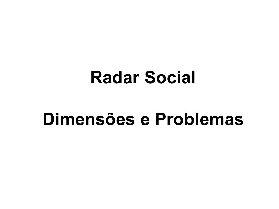 Radar Social Dimensões e Problemas