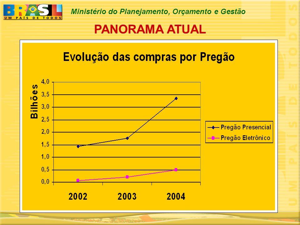 Ministério do Planejamento, Orçamento e Gestão PANORAMA ATUAL * Demais Modalidades = Convite, Tomada de Preços e Concorrência Fonte: DW/SIASG