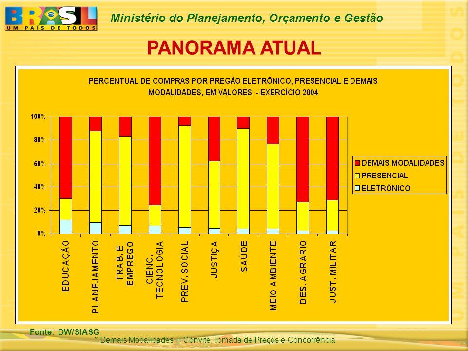 Ministério do Planejamento, Orçamento e Gestão PANORAMA ATUAL Fonte: DW/SIASG * Demais Modalidades = Convite, Tomada de Preços e Concorrência
