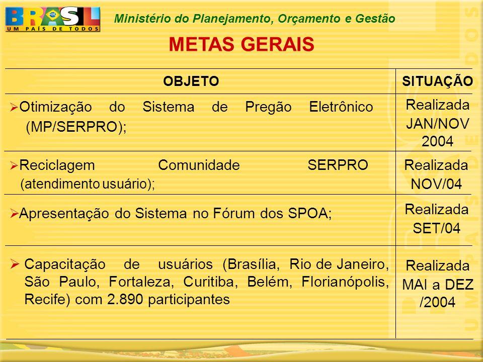 Ministério do Planejamento, Orçamento e Gestão METAS GERAIS SITUAÇÃOOBJETO Otimização do Sistema de Pregão Eletrônico (MP/SERPRO); Reciclagem Comunida