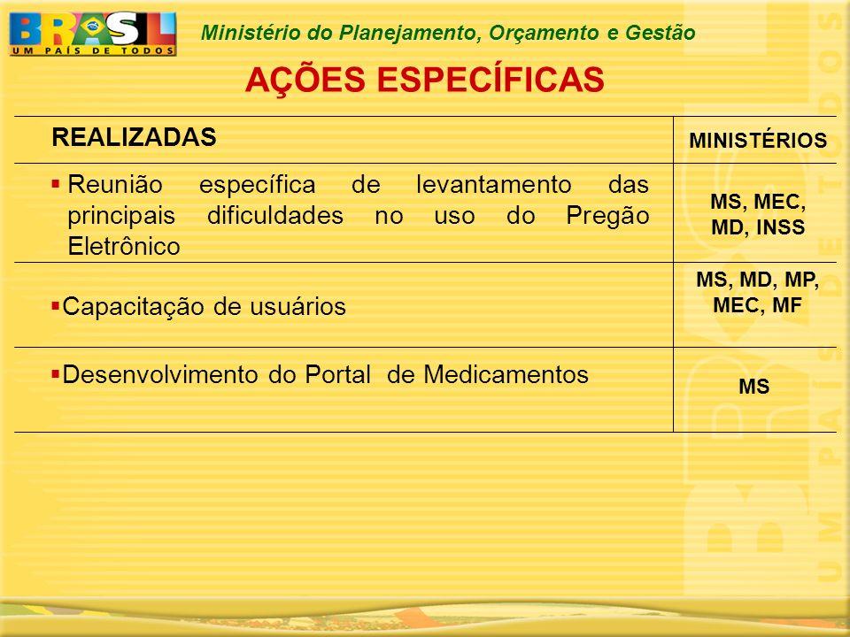 Ministério do Planejamento, Orçamento e Gestão AÇÕES ESPECÍFICAS Reunião específica de levantamento das principais dificuldades no uso do Pregão Eletr