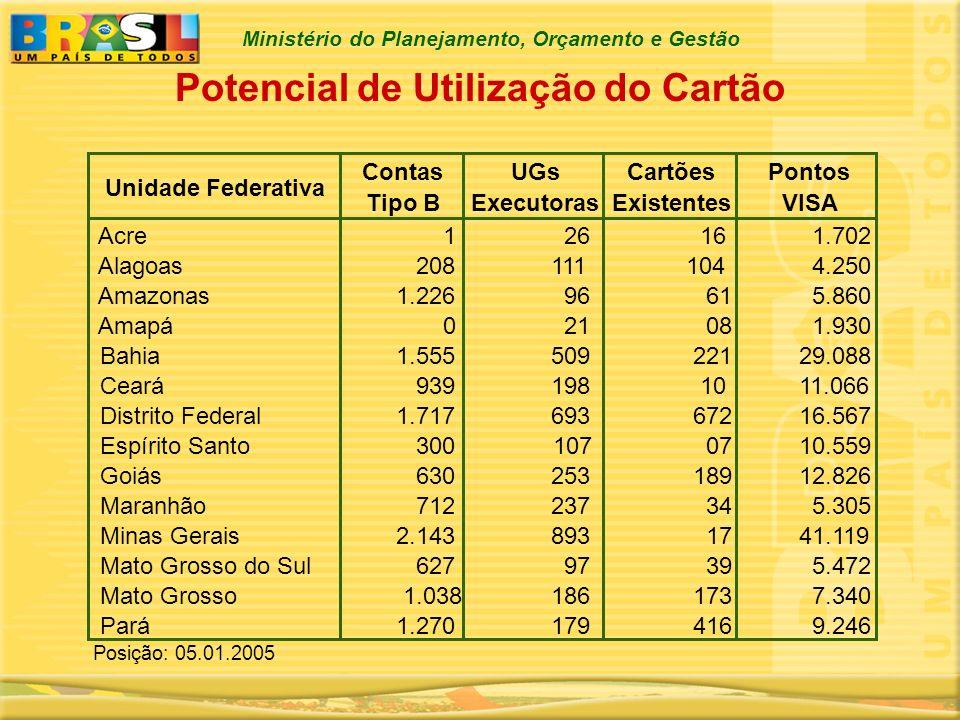 Ministério do Planejamento, Orçamento e Gestão Unidade Federativa Contas Tipo B UGs Executoras Cartões Existentes Pontos VISA Acre 1 16 1.702 Alagoas
