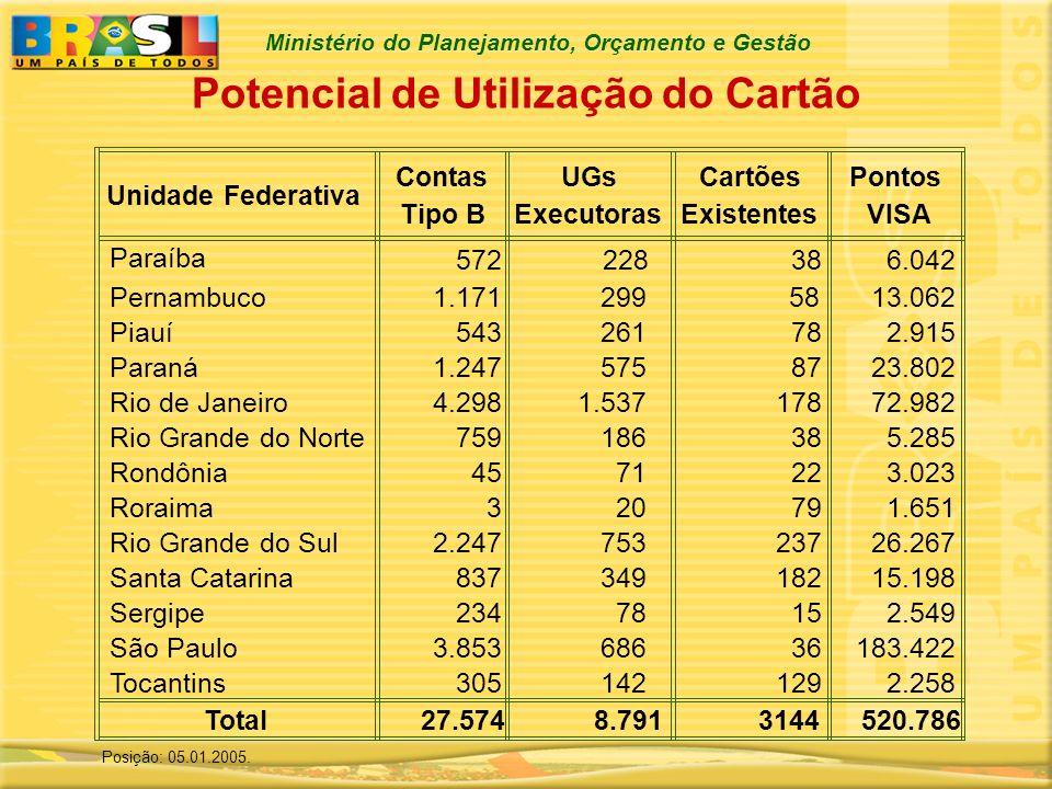 Ministério do Planejamento, Orçamento e Gestão Unidade Federativa Contas Tipo B UGs Executoras Cartões Existentes Pontos VISA Paraíba 572 38 6.042 Per