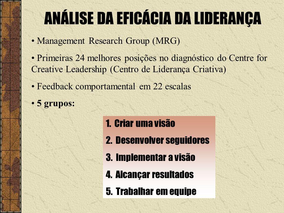 ANÁLISE DA EFICÁCIA DA LIDERANÇA Management Research Group (MRG) Primeiras 24 melhores posições no diagnóstico do Centre for Creative Leadership (Cent