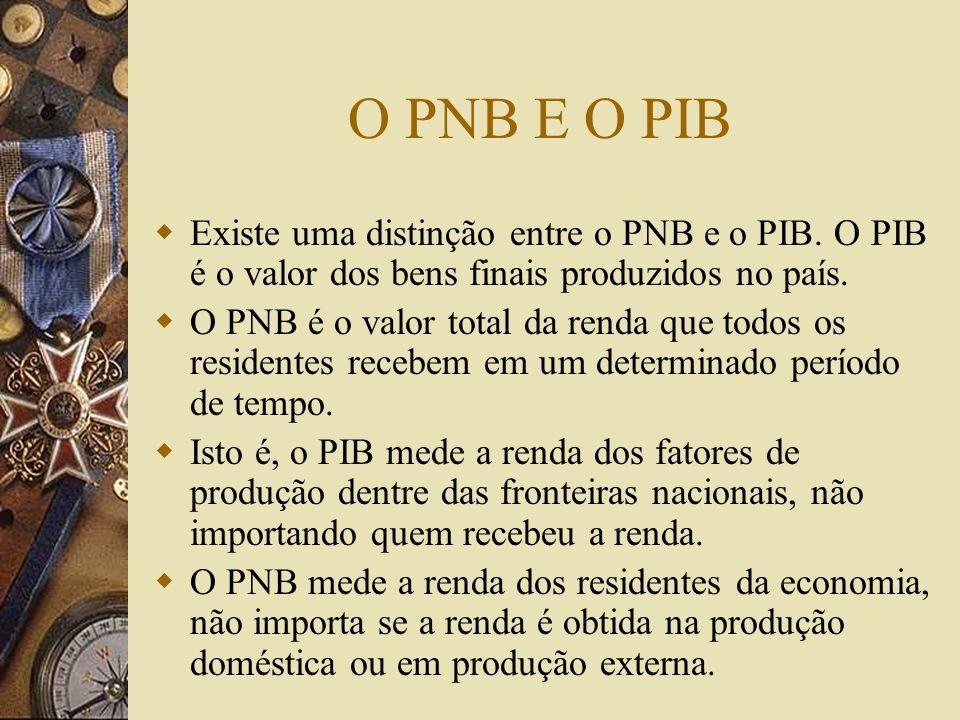 Cálculo de PIB O PIB pode ser calculado de três maneiras : – 1- como o valor de todos os bens e serviços finais produzidos no decorrer de um dado perí