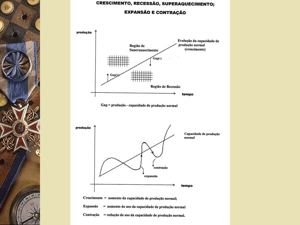 Composição do PIB