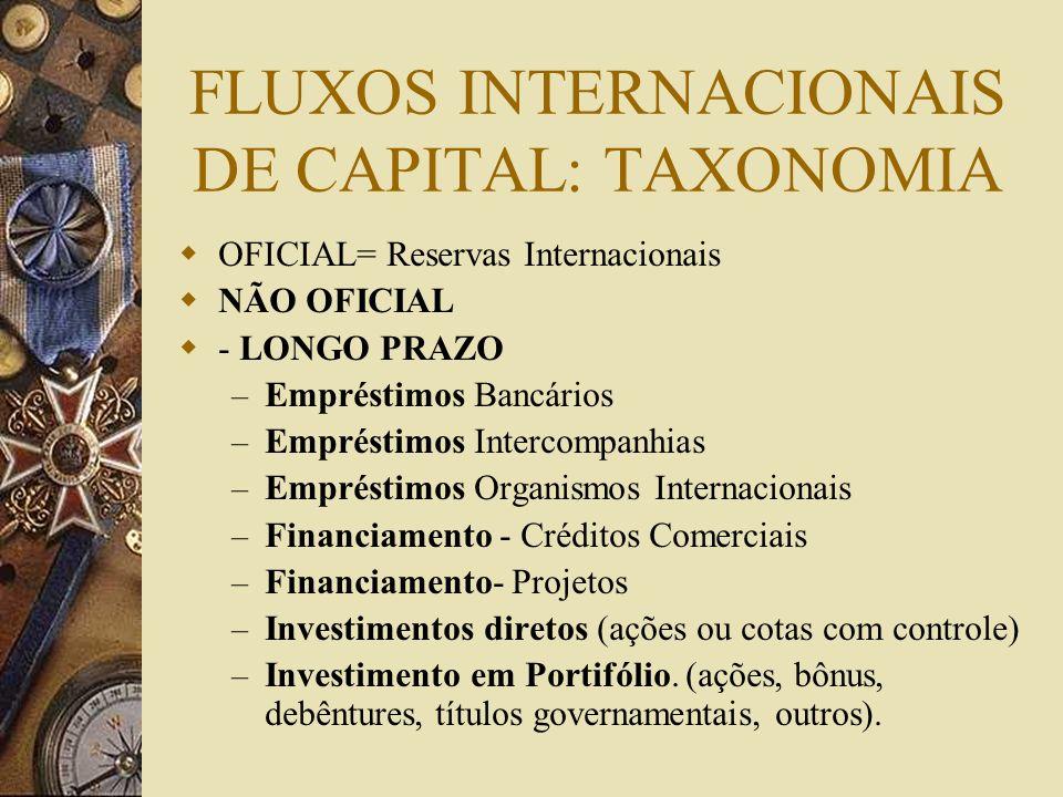 Balanço de Pagamentos CONTA DE CAPITAL Investimentos Diretos Líquidos e reinvestimentos Investimento em Portifólio Empréstimos e Financiamentos Amorti