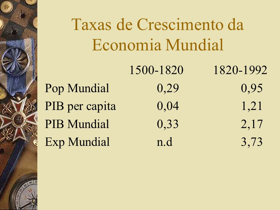 Taxas de Crescimento da Economia Mundial 1500-18201820-1992 Pop Mundial0,290,95 PIB per capita0,041,21 PIB Mundial0,332,17 Exp Mundialn.d3,73