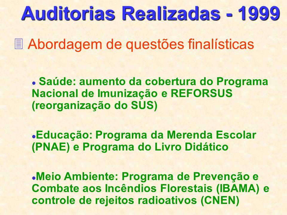 Auditorias Realizadas - 1999 Abordagem de questões finalísticas Saúde: aumento da cobertura do Programa Nacional de Imunização e REFORSUS (reorganização do SUS) Educação: Programa da Merenda Escolar (PNAE) e Programa do Livro Didático Meio Ambiente: Programa de Prevenção e Combate aos Incêndios Florestais (IBAMA) e controle de rejeitos radioativos (CNEN)