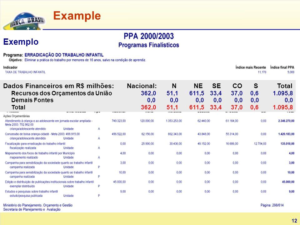 12 Exemplo Dados Financeiros em R$ milhões: Nacional: N NE SE CO S Total Recursos dos Orçamentos da União 362,0 51,1 611,5 33,4 37,0 0,6 1.095,8 Demais Fontes 0,0 0,0 0,0 0,0 0,0 0,0 0,0 Total 362,0 51,1 611,5 33,4 37,0 0,6 1.095,8 Example