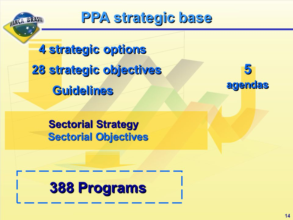 14 5 agendas 5 agendas 388 Programs 4 strategic options 28 strategic objectives Guidelines 4 strategic options 28 strategic objectives Guidelines Sectorial Strategy Sectorial Objectives Sectorial Strategy Sectorial Objectives PPA strategic base
