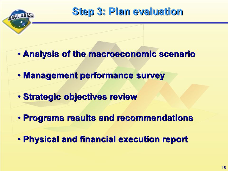 15 Analysis of the macroeconomic scenario Management performance survey Strategic objectives review Programs results and recommendations Physical and financial execution report Analysis of the macroeconomic scenario Management performance survey Strategic objectives review Programs results and recommendations Physical and financial execution report Step 3: Plan evaluation