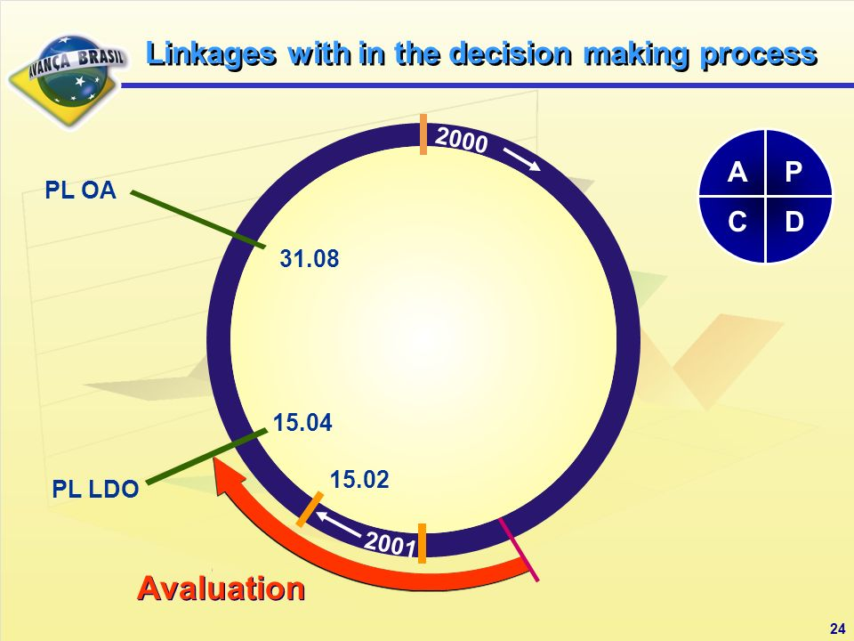 Avaluation PL LDO PL OA P DC A Linkages with in the decision making process