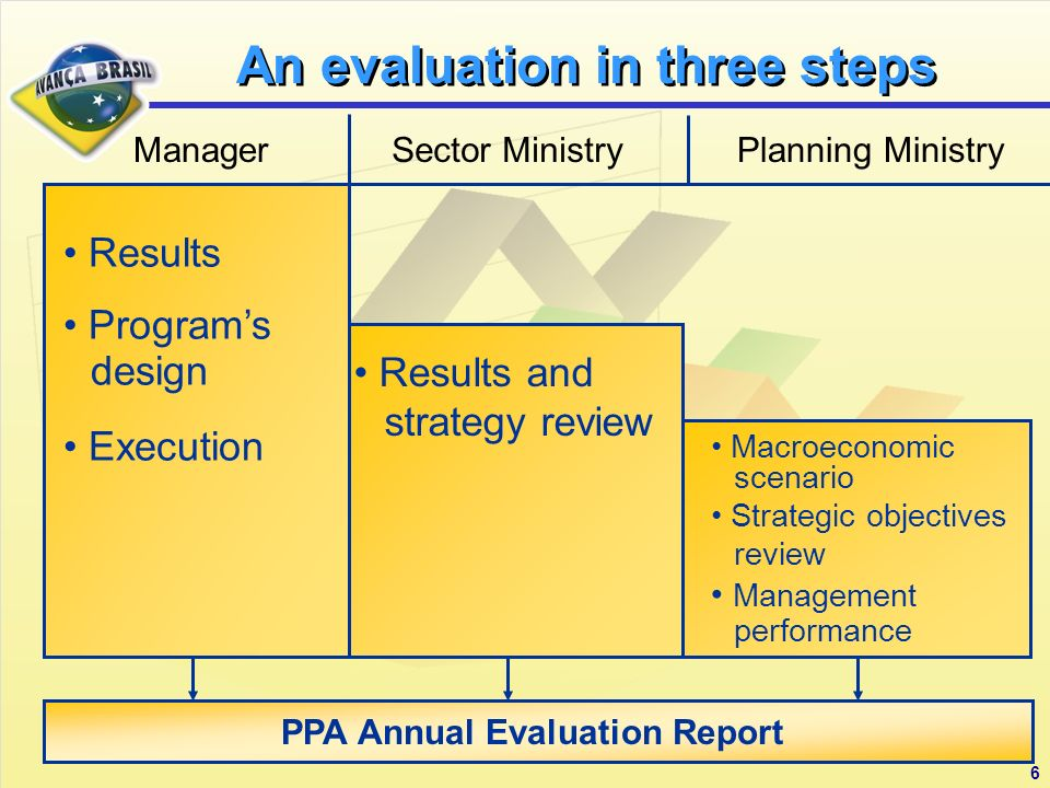 6 PPA Annual Evaluation Report An evaluation in three steps ManagerSector MinistryPlanning Ministry Results Programs design Execution Results and strategy review Macroeconomic scenario Strategic objectives review Management performance
