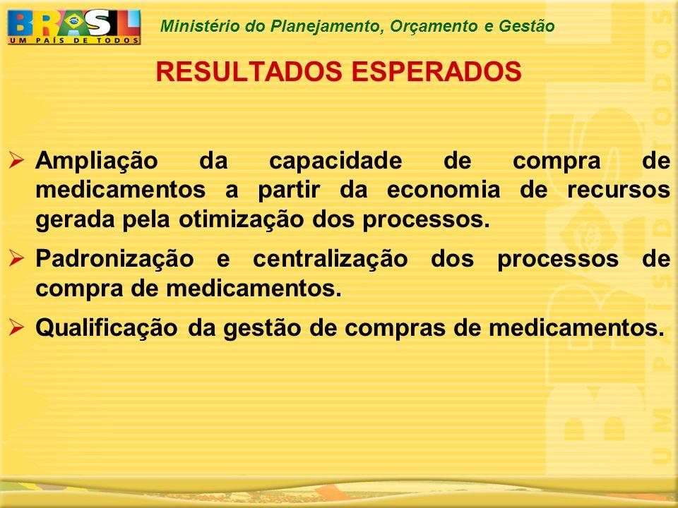 Ministério do Planejamento, Orçamento e Gestão RESULTADOS ESPERADOS Ampliação da capacidade de compra de medicamentos a partir da economia de recursos