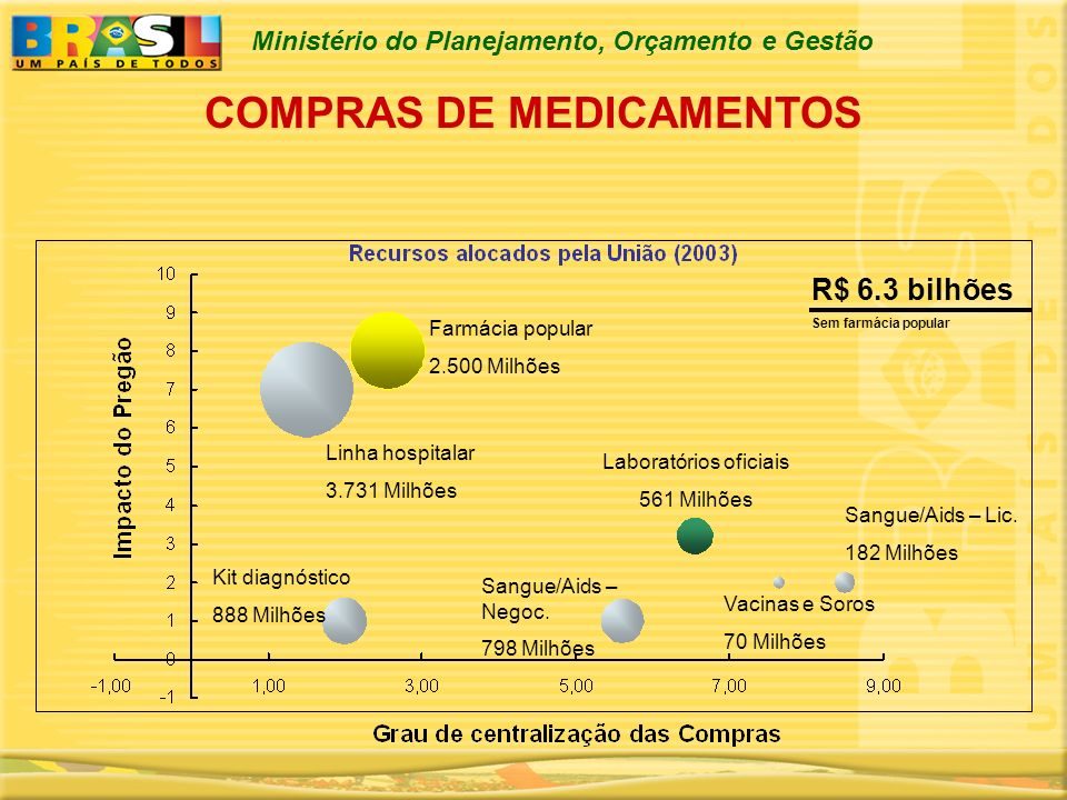 Ministério do Planejamento, Orçamento e Gestão COMPRAS DE MEDICAMENTOS Farmácia popular 2.500 Milhões Linha hospitalar 3.731 Milhões Kit diagnóstico 8