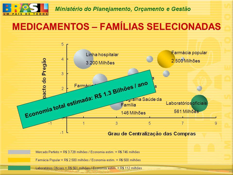 Ministério do Planejamento, Orçamento e Gestão ETAPAS DO PROJETO PROJETO PILOTO 1.
