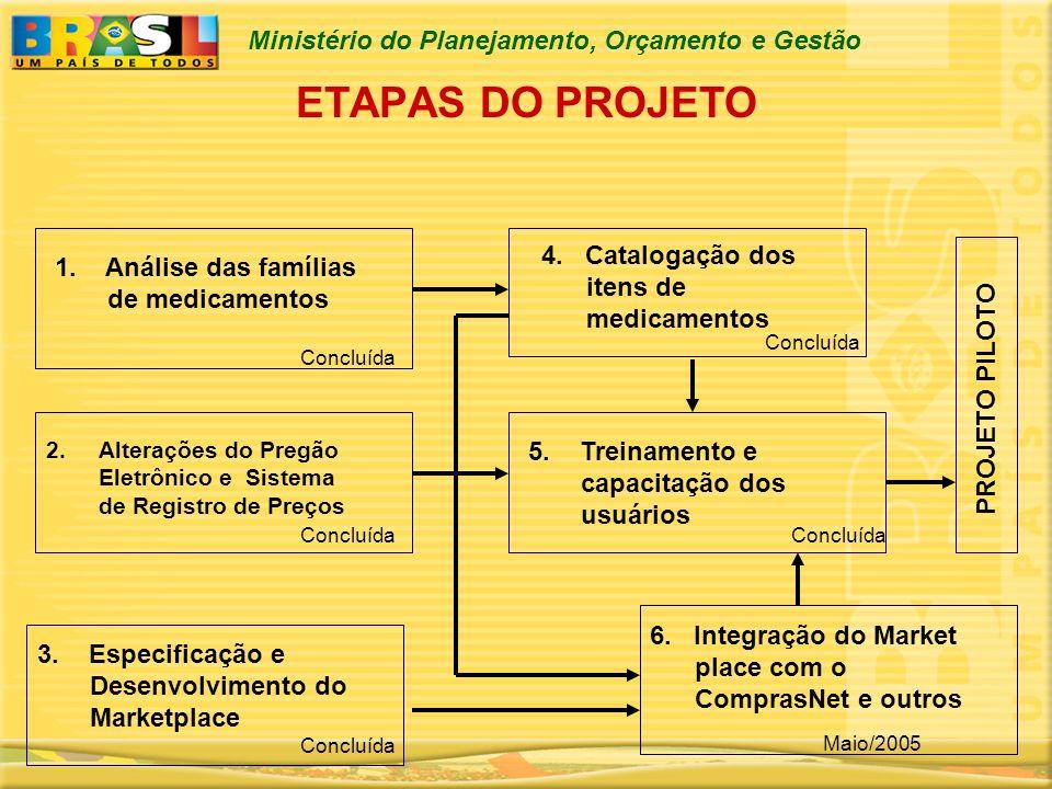 Ministério do Planejamento, Orçamento e Gestão ETAPAS DO PROJETO PROJETO PILOTO 1. Análise das famílias de medicamentos 6. Integração do Market place