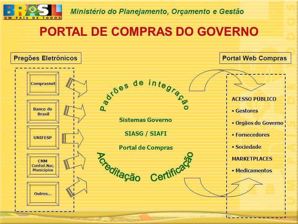 Ministério do Planejamento, Orçamento e Gestão AGENTES ENVOLVIDOS MP / SLTIMS SERPRO ANVISA Secretarias Estaduais de Saúde Secretarias Municipais de Saúde Laboratórios Oficiais Hospitais públicos Banco do Brasil Confederação Nacional Municípios UNIFESP Datasus
