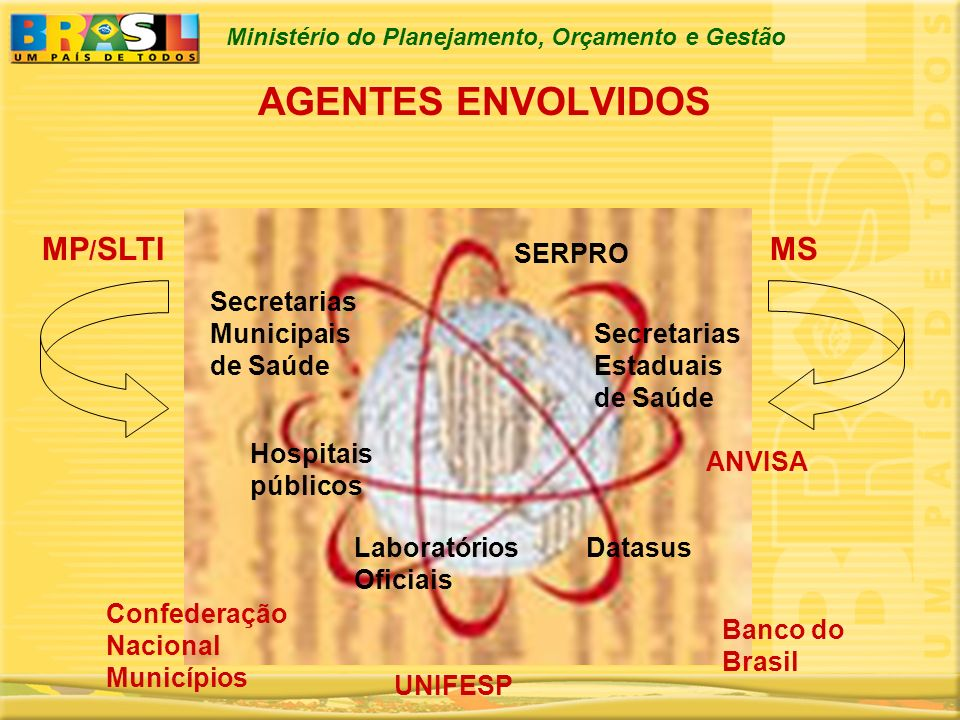 Ministério do Planejamento, Orçamento e Gestão AGENTES ENVOLVIDOS MP / SLTIMS SERPRO ANVISA Secretarias Estaduais de Saúde Secretarias Municipais de S