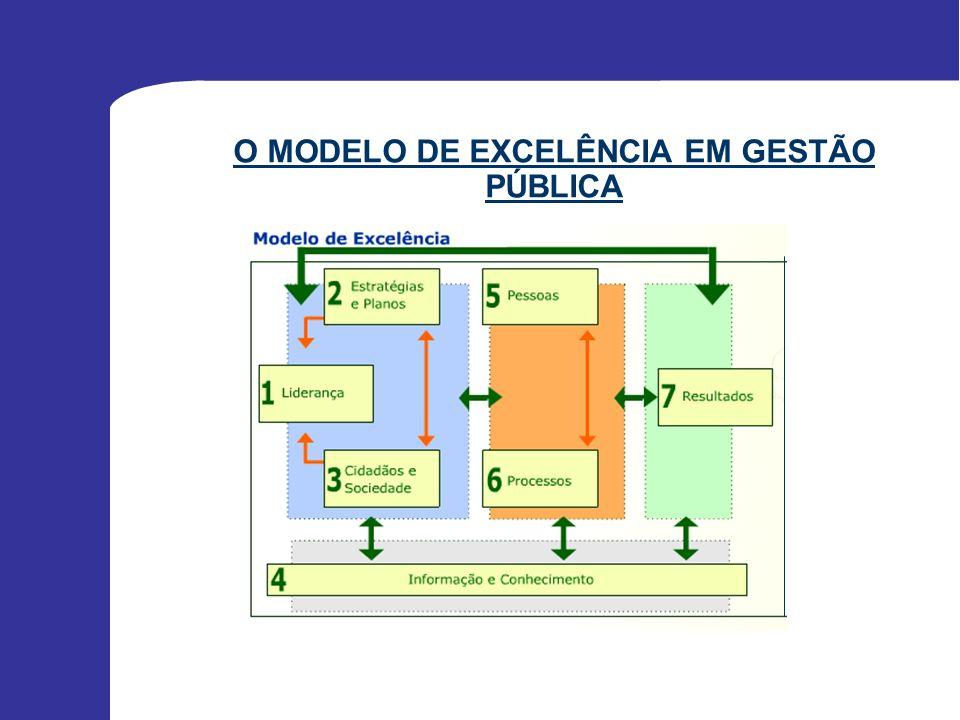 O MODELO DE EXCELÊNCIA EM GESTÃO PÚBLICA