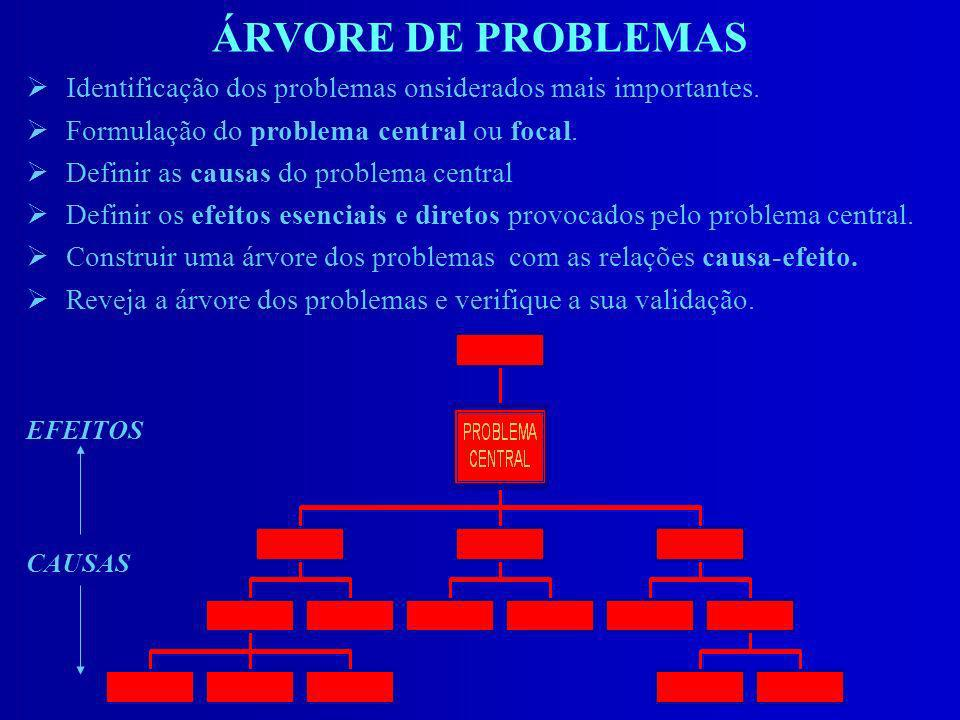 ÁRVORE DE PROBLEMAS ØIdentificação dos problemas onsiderados mais importantes. ØFormulação do problema central ou focal. ØDefinir as causas do problem