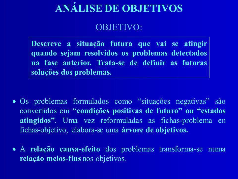 ANÁLISE DE OBJETIVOS Os problemas formulados como situações negativas são convertidos em condições positivas de futuro ou estados atingidos. Uma vez r
