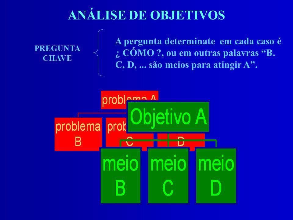 ANÁLISE DE OBJETIVOS A pergunta determinate em cada caso é ¿ CÓMO ?, ou em outras palavras B. C, D,... são meios para atingir A. PREGUNTA CHAVE