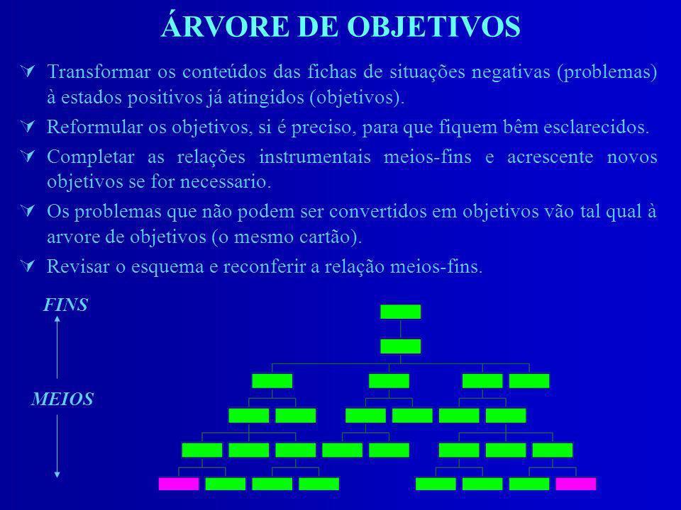 ÁRVORE DE OBJETIVOS ÚTransformar os conteúdos das fichas de situações negativas (problemas) à estados positivos já atingidos (objetivos). ÚReformular
