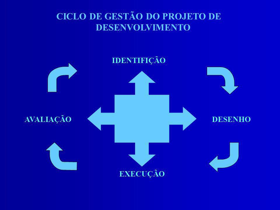 CICLO DE GESTÃO DO PROJETO DE DESENVOLVIMENTO IDENTIFIÇÃO AVALIAÇÃODESENHO EXECUÇÃO