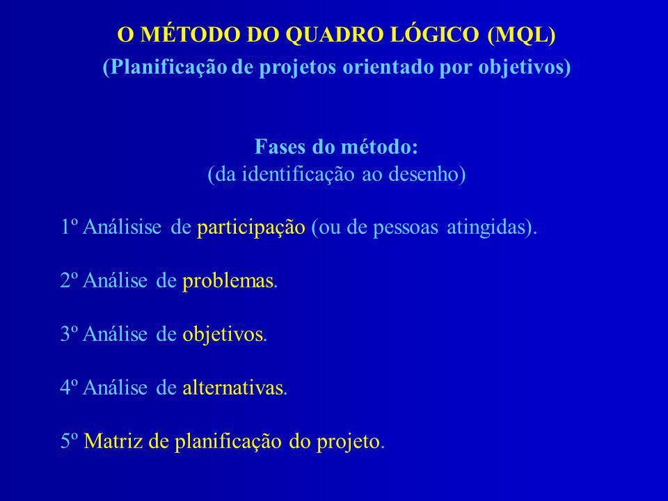 O MÉTODO DO QUADRO LÓGICO (MQL) (Planificação de projetos orientado por objetivos) Fases do método: (da identificação ao desenho) 1º Análisise de part