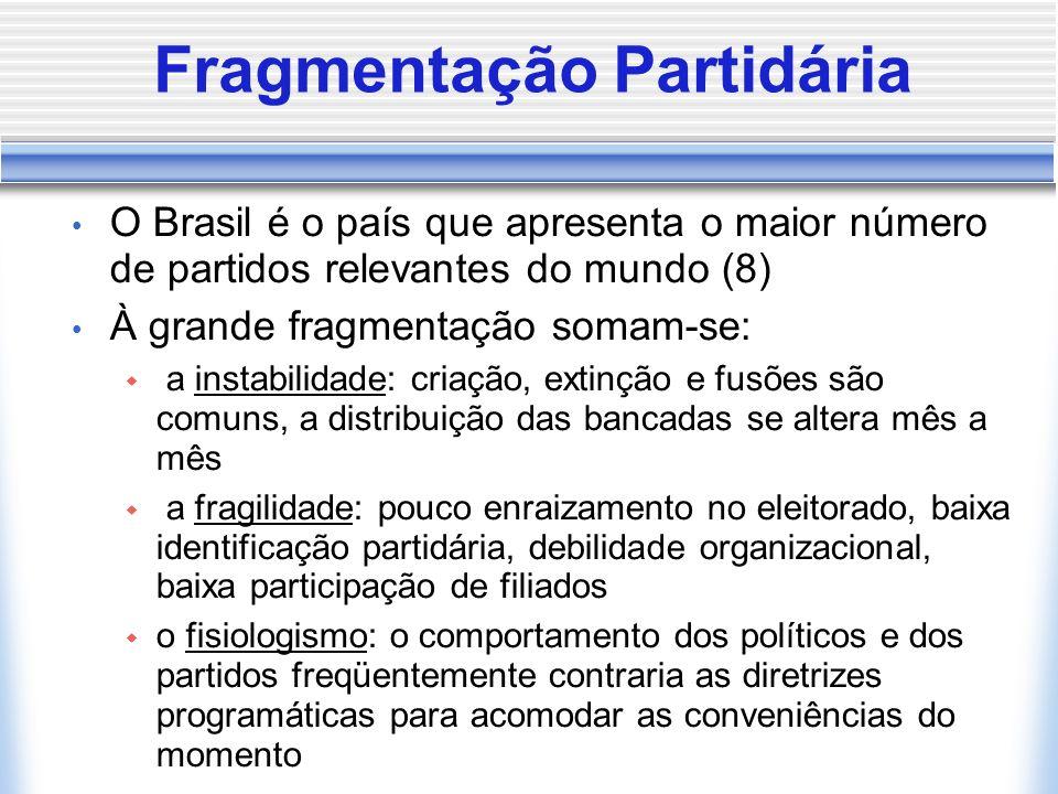 Fragmentação Partidária O Brasil é o país que apresenta o maior número de partidos relevantes do mundo (8) À grande fragmentação somam-se: a instabili
