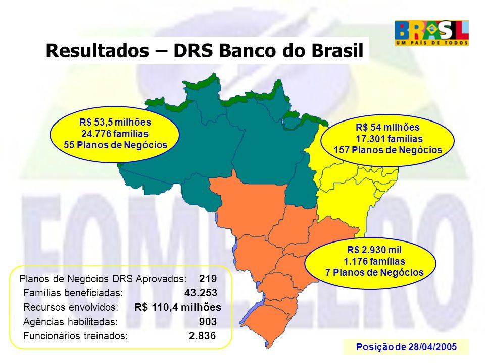 Resultados – DRS Banco do Brasil Planos de Negócios DRS Aprovados : 219 Famílias beneficiadas: 43.253 Recursos envolvidos: R$ 110,4 milhões Agências h