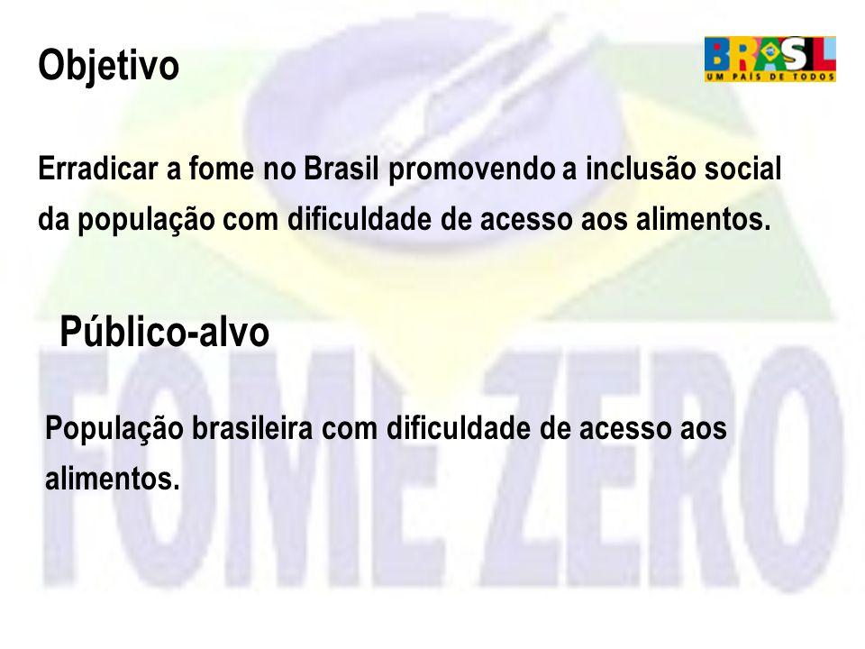 Objetivo Erradicar a fome no Brasil promovendo a inclusão social da população com dificuldade de acesso aos alimentos. População brasileira com dificu
