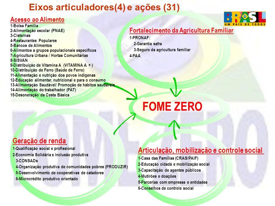 FOME ZERO Acesso ao Alimento 1-Bolsa Família 2-Alimentação escolar (PNAE) 3-Cisternas 4-Restaurantes Populares 5-Bancos de Alimentos 6-Alimentos a gru