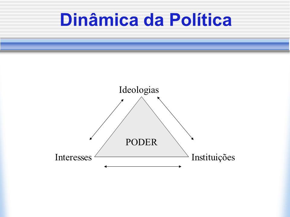 Dinâmica da Política PODER Ideologias InteressesInstituições