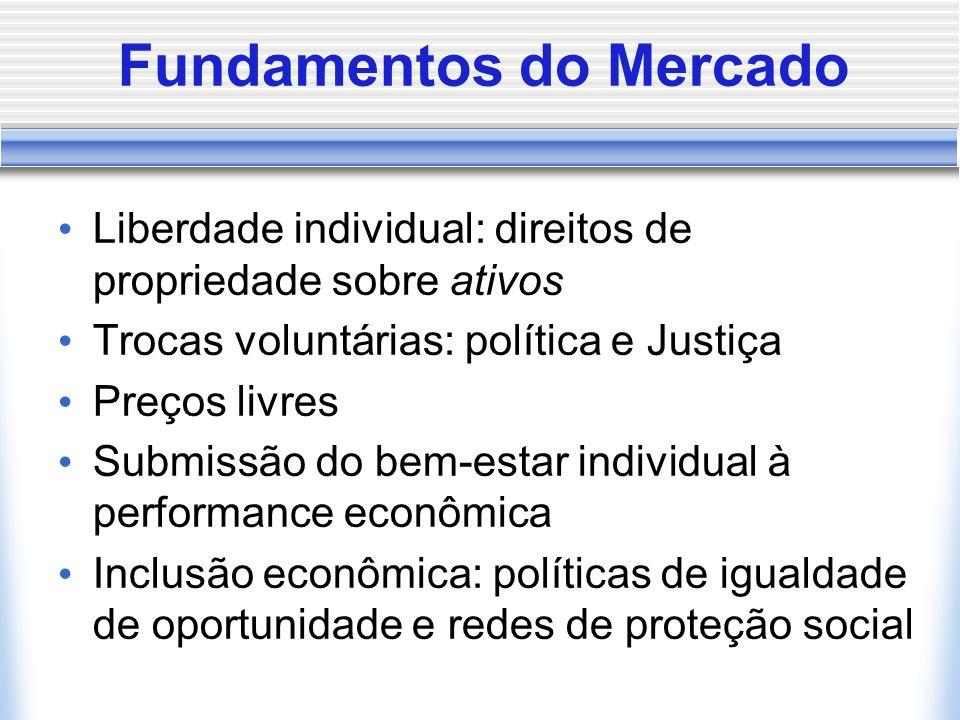 Fundamentos do Mercado Liberdade individual: direitos de propriedade sobre ativos Trocas voluntárias: política e Justiça Preços livres Submissão do be