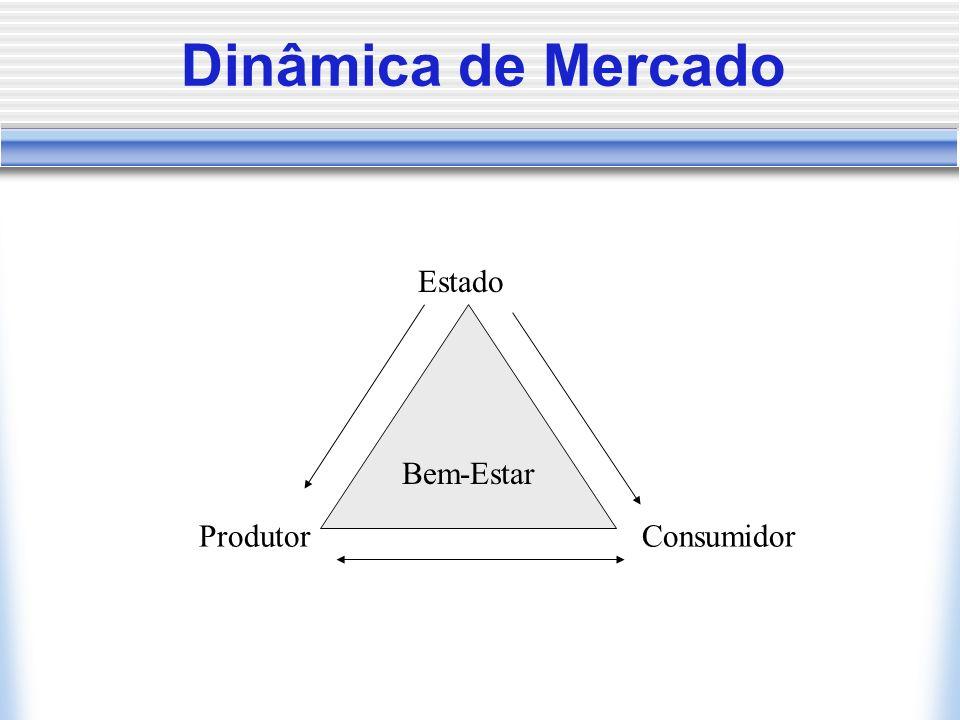 Dinâmica de Mercado Bem-Estar Produtor Estado Consumidor