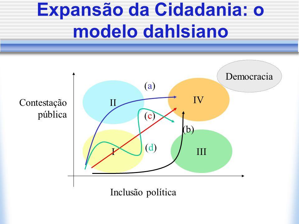 Expansão da Cidadania: o modelo dahlsiano Inclusão política I II III IV (a)(a) (b) (c)(c) Contestação pública Democracia (d)(d)