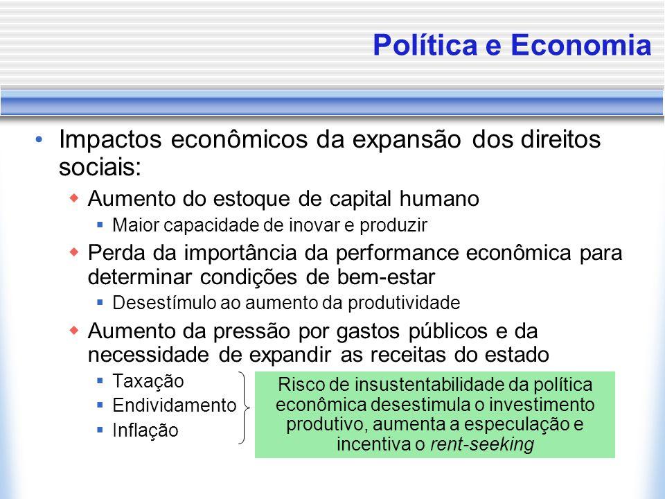 Política e Economia Impactos econômicos da expansão dos direitos sociais: Aumento do estoque de capital humano Maior capacidade de inovar e produzir P
