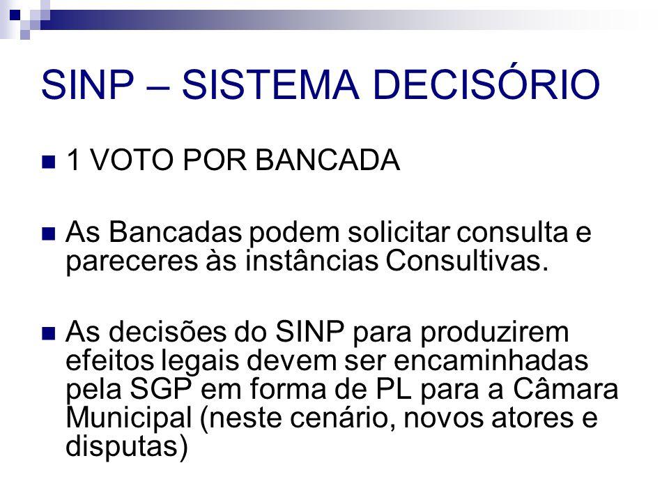 SINP – SISTEMA DECISÓRIO 1 VOTO POR BANCADA As Bancadas podem solicitar consulta e pareceres às instâncias Consultivas. As decisões do SINP para produ