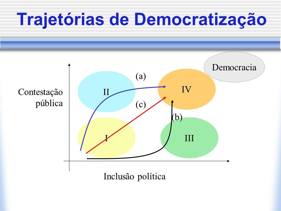 3. DEMOCRACIA Arranjo institucional para a tomada de decisões políticas baseado na luta competitiva pelos votos dos eleitores; Requisitos: Rule of Law