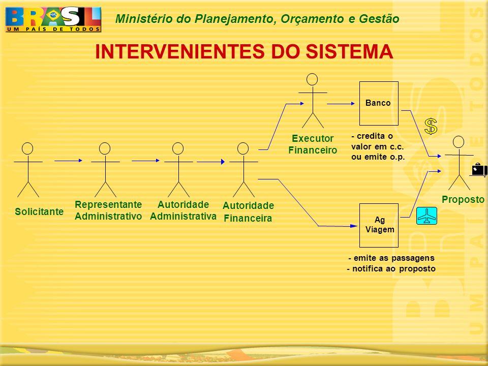 Ministério do Planejamento, Orçamento e Gestão INTERVENIENTES DO SISTEMA Banco - emite as passagens - notifica ao proposto - credita o valor em c.c. o