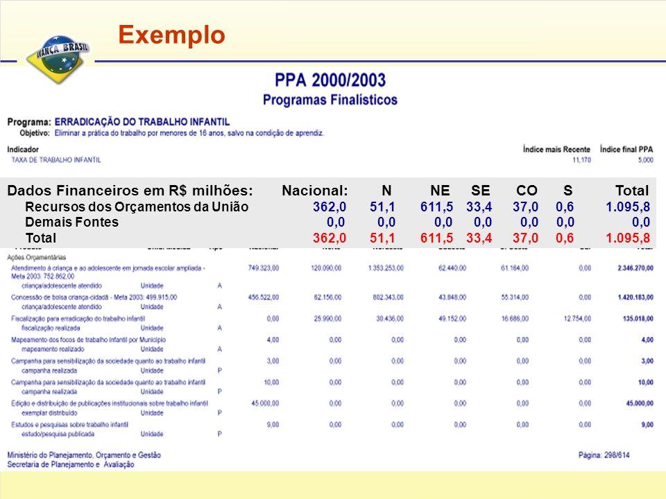 Dados Financeiros em R$ milhões: Nacional: N NE SE CO S Total Recursos dos Orçamentos da União 362,0 51,1 611,5 33,4 37,0 0,6 1.095,8 Demais Fontes 0,0 0,0 0,0 0,0 0,0 0,0 0,0 Total 362,0 51,1 611,5 33,4 37,0 0,6 1.095,8 Exemplo