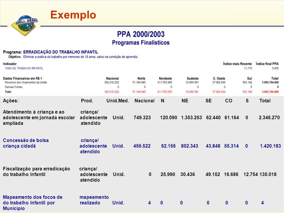 Relatório enviado ao Congresso Nacional em 12 de abril de 2001 Disponível no site: www.planejamento.gov.br Relatório Anual de Avaliação do PPA